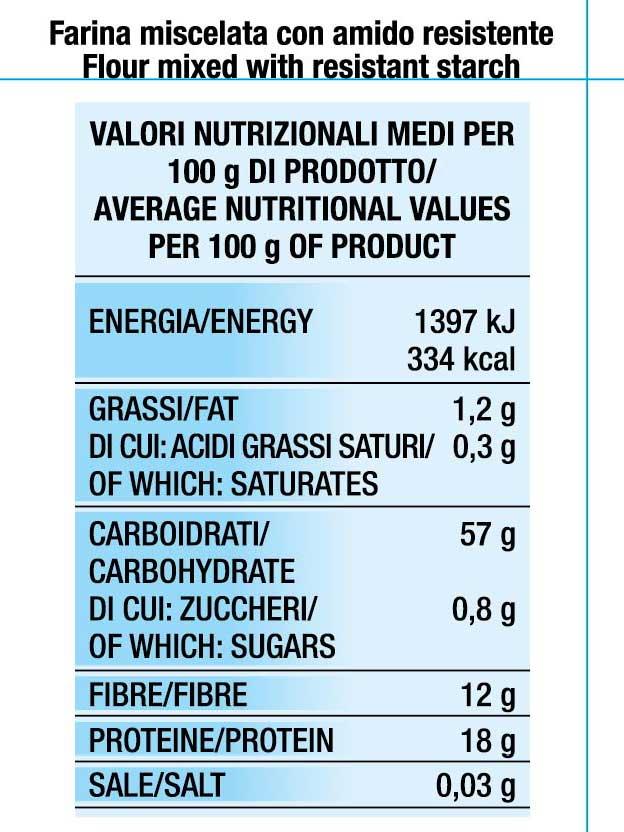 Valori nutrizionali Farina miscelata a Basso Indice Glicemico